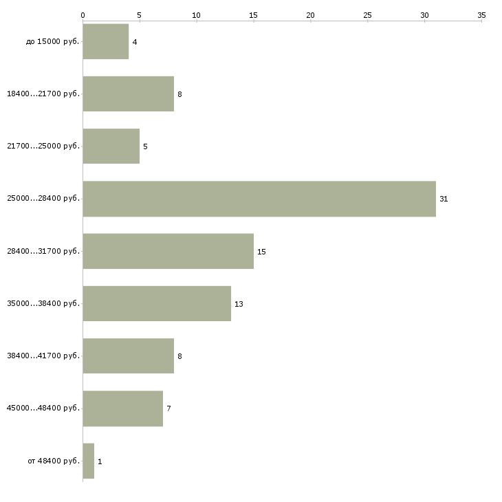 Найти работу бухгалтер на первичную документацию  - График распределения вакансий «бухгалтер на первичную документацию» по зарплате