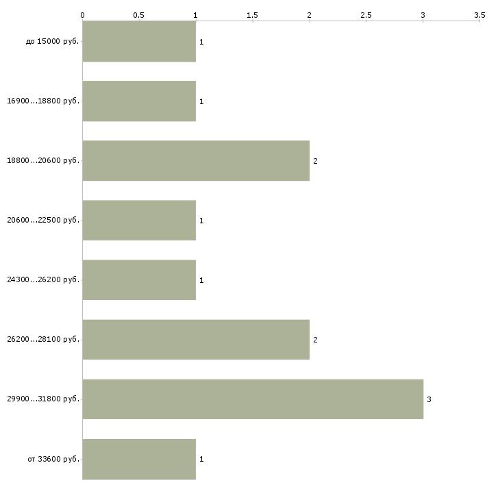 Найти работу бухгалтер на услуги  - График распределения вакансий «бухгалтер на услуги» по зарплате