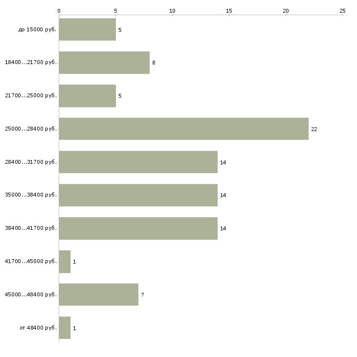 Найти работу бухгалтер первичная документация  - График распределения вакансий «бухгалтер первичная документация» по зарплате
