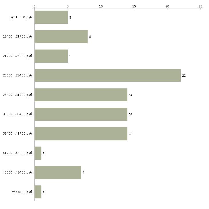 Найти работу бухгалтер первичной документации  - График распределения вакансий «бухгалтер первичной документации» по зарплате