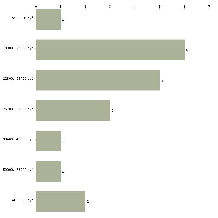 Найти работу бухгалтер по банку  - График распределения вакансий «бухгалтер по банку» по зарплате