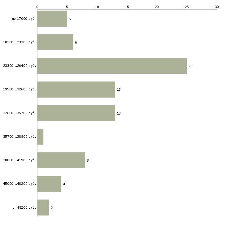 Найти работу бухгалтер по первичной документации  - График распределения вакансий «бухгалтер по первичной документации» по зарплате