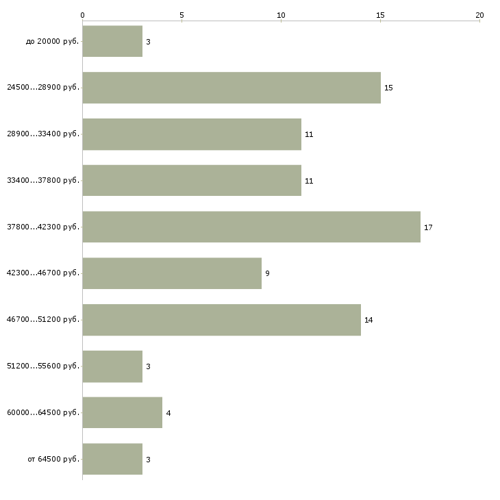 Найти работу бухгалтер по расчету заработной платы  - График распределения вакансий «бухгалтер по расчету заработной платы» по зарплате