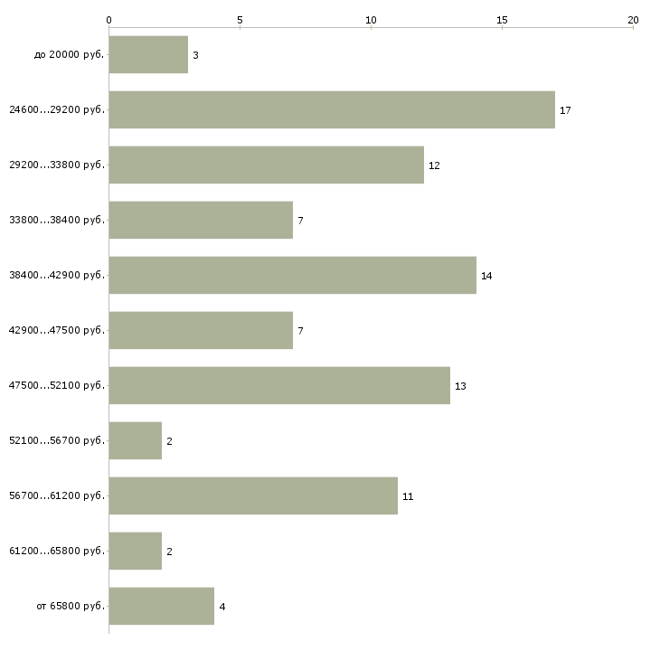 Найти работу бухгалтер расчет заработной платы  - График распределения вакансий «бухгалтер расчет заработной платы» по зарплате