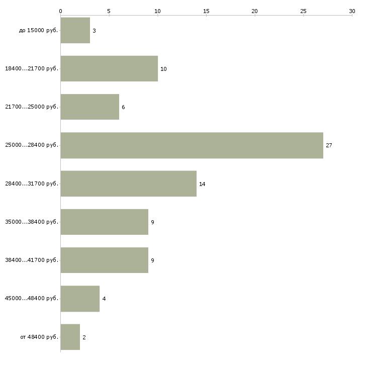 Найти работу бухгалтер с первичной документацией  - График распределения вакансий «бухгалтер с первичной документацией» по зарплате