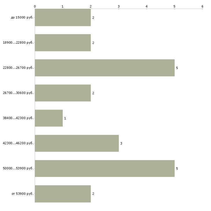 Найти работу бывшие военнослужащие  - График распределения вакансий «бывшие военнослужащие» по зарплате