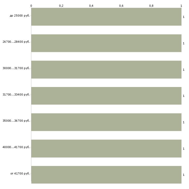 Найти работу внутренний аудитор  - График распределения вакансий «внутренний аудитор» по зарплате