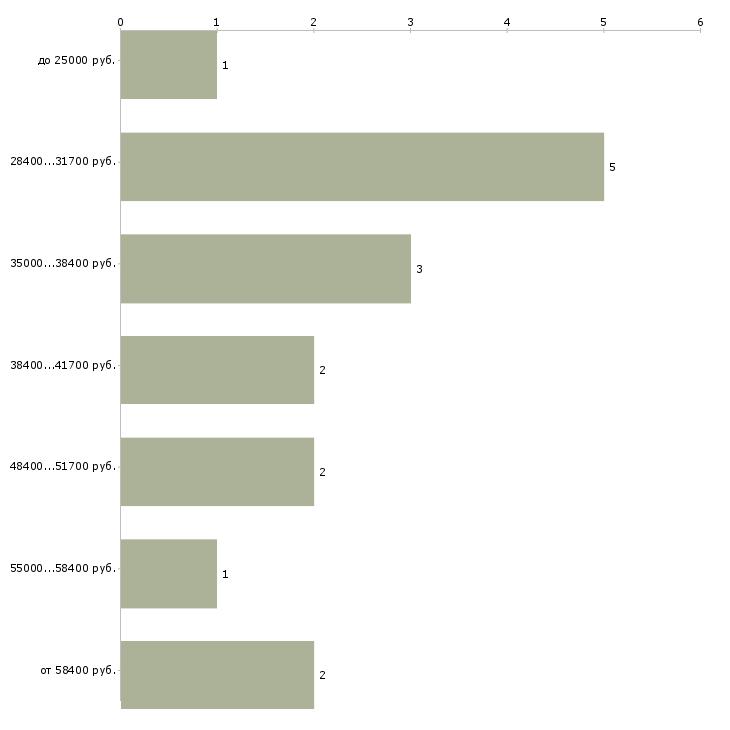 Найти работу водитель маршрутки  - График распределения вакансий «водитель маршрутки» по зарплате