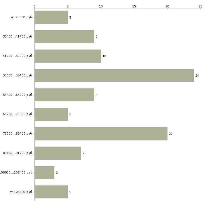 Найти работу водитель со со своим автомобилем  - График распределения вакансий «водитель со со своим автомобилем» по зарплате