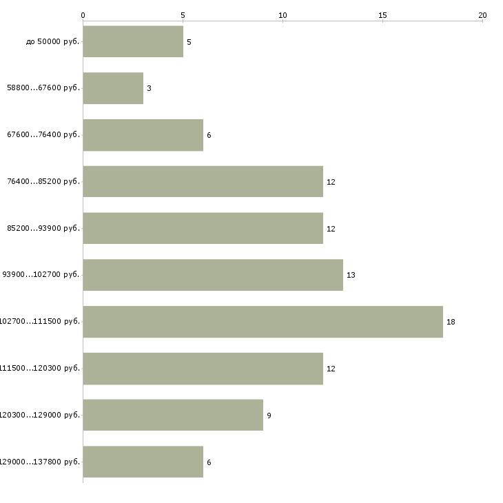 Найти работу водитель срочно  - График распределения вакансий «водитель срочно» по зарплате