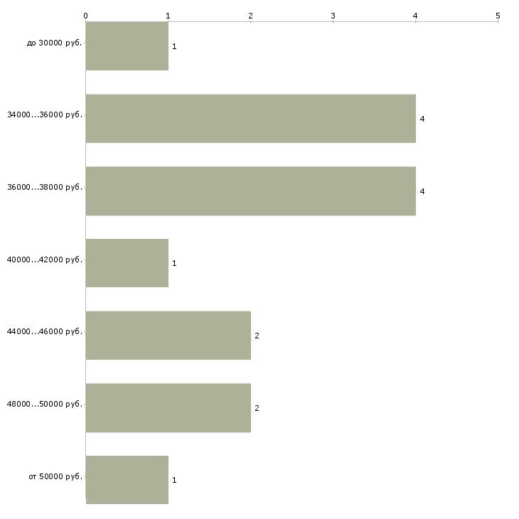 Найти работу водитель с личным легковым автомобилем  - График распределения вакансий «водитель с личным легковым автомобилем» по зарплате