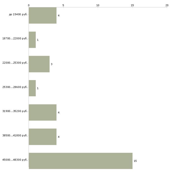 Найти работу водитель трамвая  - График распределения вакансий «водитель трамвая» по зарплате