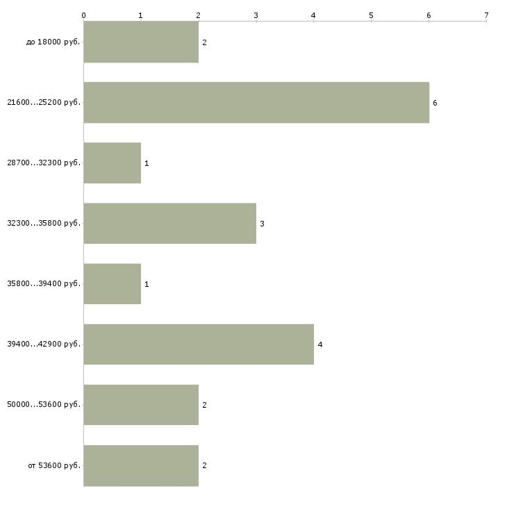 Найти работу врач диетолог  - График распределения вакансий «врач диетолог» по зарплате