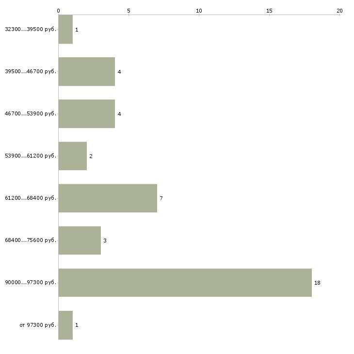 Найти работу врач ортодонт  - График распределения вакансий «врач ортодонт» по зарплате