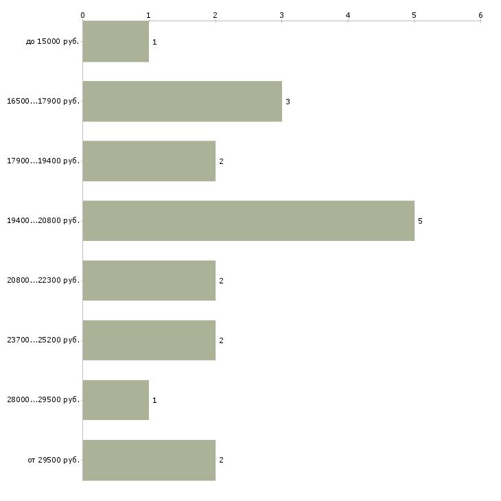 Найти работу выплаты ежедневно подработка  - График распределения вакансий «выплаты ежедневно подработка» по зарплате
