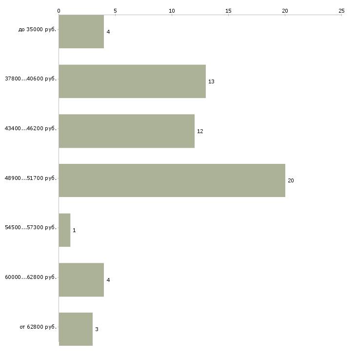 Найти работу газоэлектросварщики  - График распределения вакансий «газоэлектросварщики» по зарплате