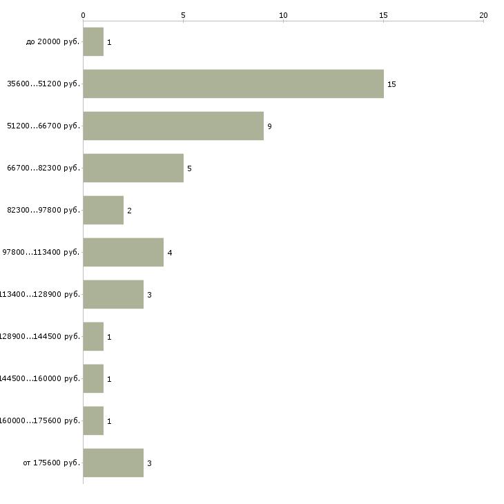 Найти работу главный архитектор  - График распределения вакансий «главный архитектор» по зарплате