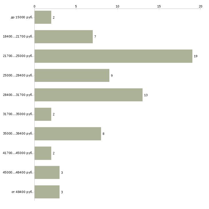 Найти работу грузчики разнорабочий  - График распределения вакансий «грузчики разнорабочий» по зарплате
