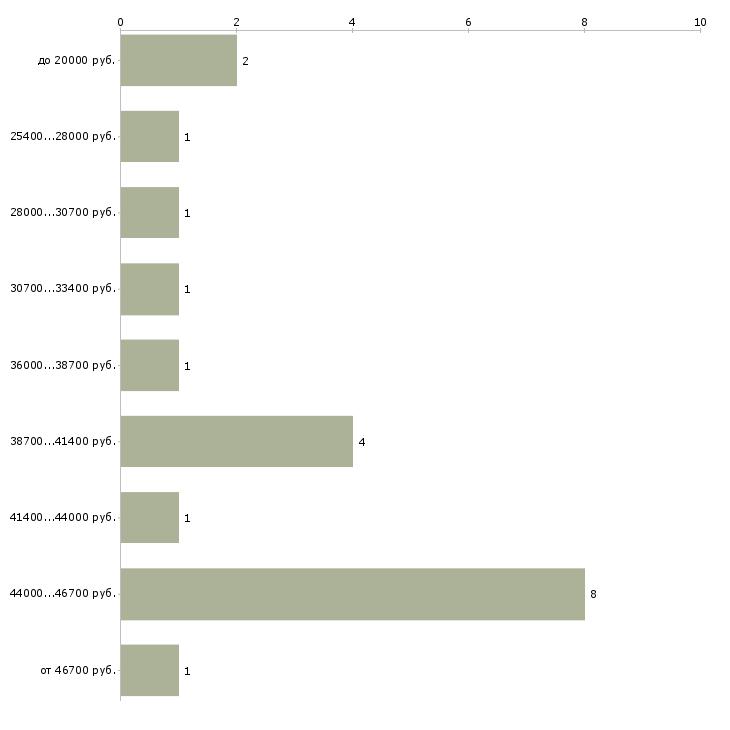 Найти работу грузчик с почасовой оплатой  - График распределения вакансий «грузчик с почасовой оплатой» по зарплате