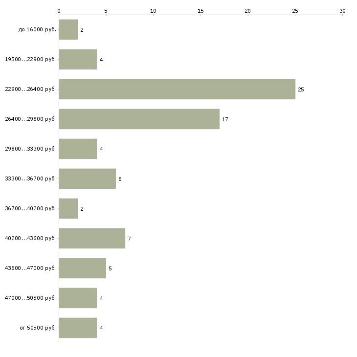 Найти работу грузчик экспедитор  - График распределения вакансий «грузчик экспедитор» по зарплате