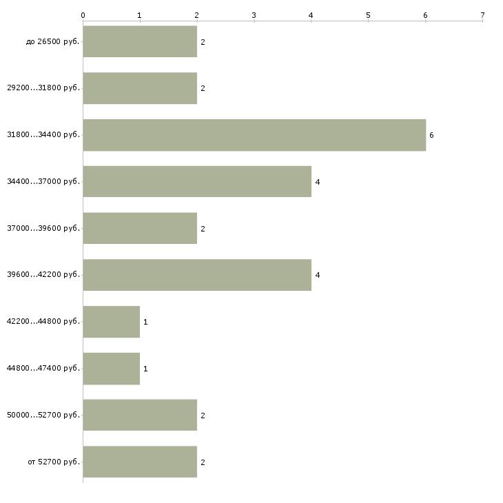 Найти работу дежурный электрик  - График распределения вакансий «дежурный электрик» по зарплате