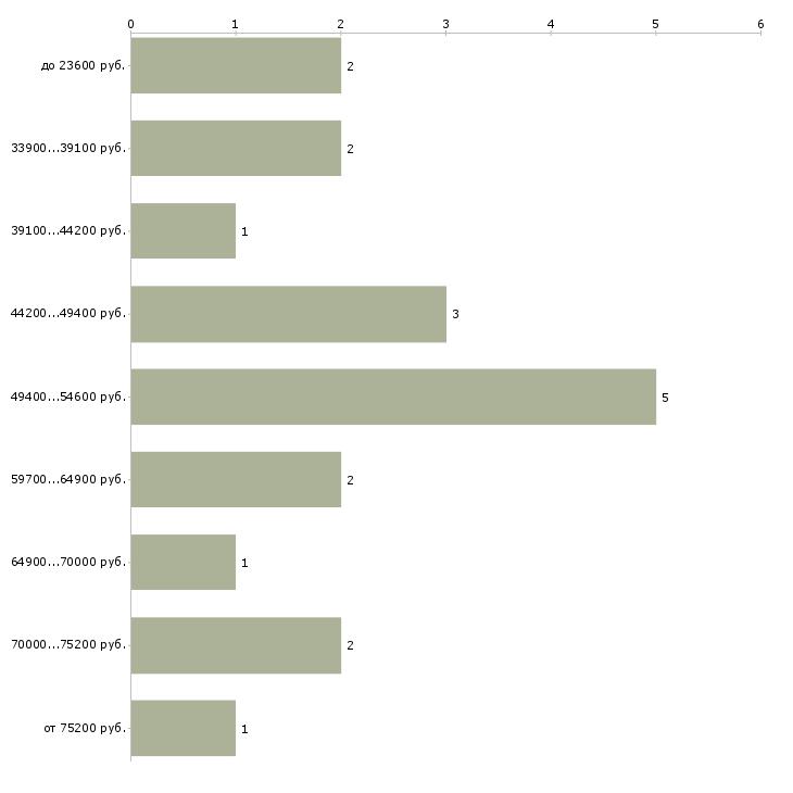 Найти работу детский кардиолог  - График распределения вакансий «детский кардиолог» по зарплате