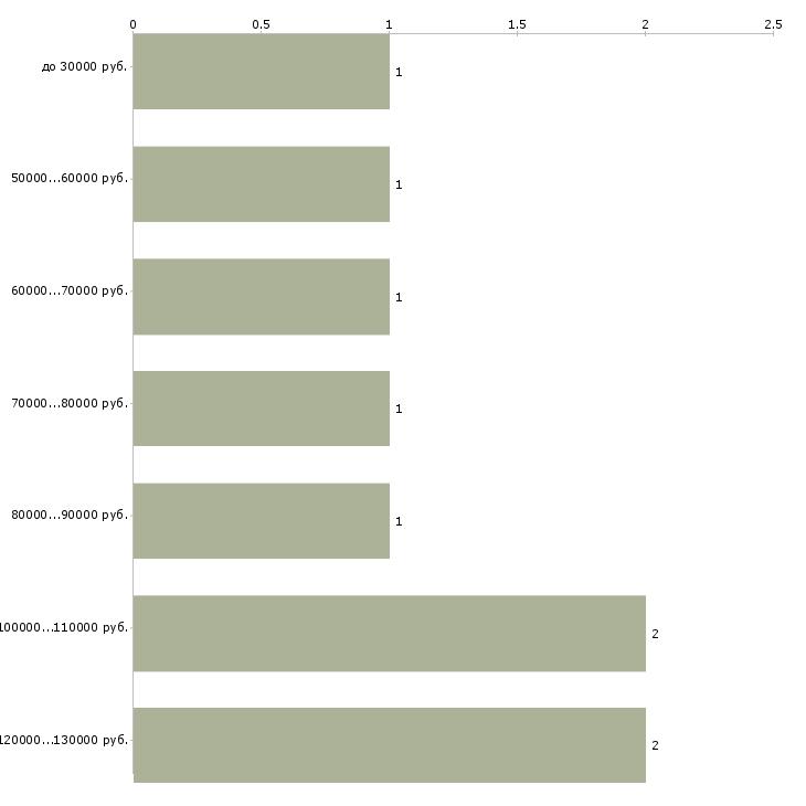 Найти работу директор по производству  - График распределения вакансий «директор по производству» по зарплате