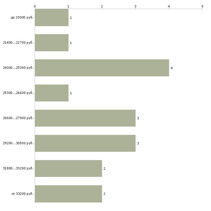 Найти работу для выпускников  - График распределения вакансий «для выпускников» по зарплате