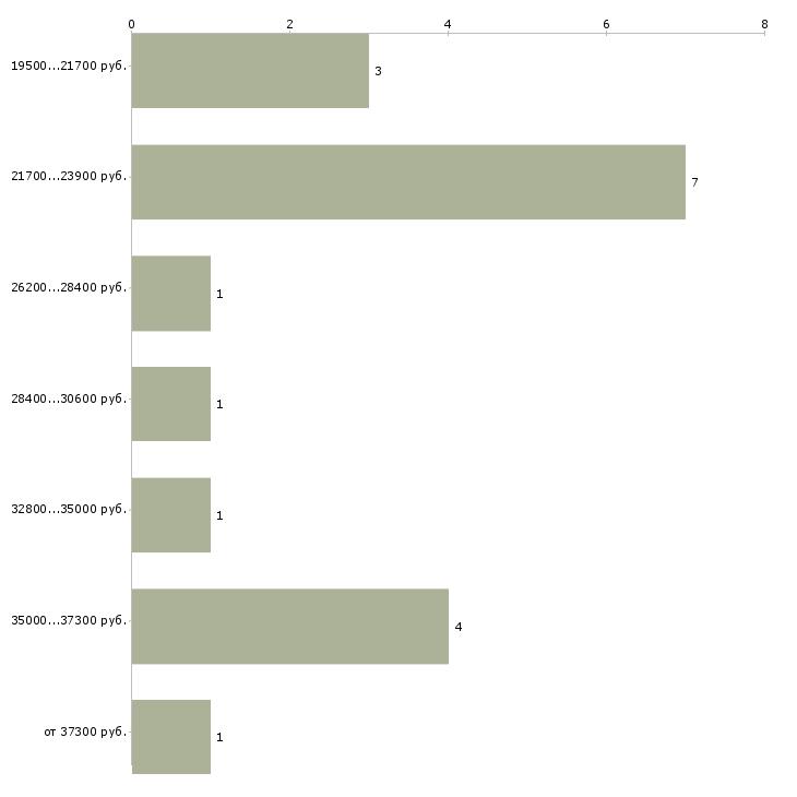 Найти работу заработать новичкам  - График распределения вакансий «заработать новичкам» по зарплате