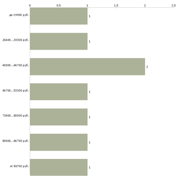 Найти работу инженер по оборудованию  - График распределения вакансий «инженер по оборудованию» по зарплате