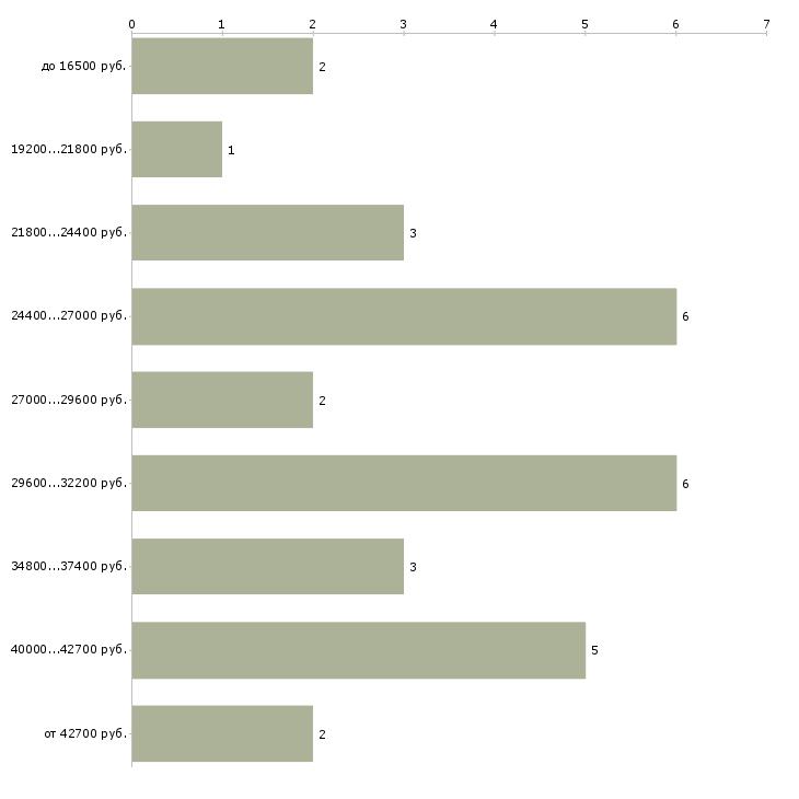 Найти работу инструктор лфк  - График распределения вакансий «инструктор лфк» по зарплате