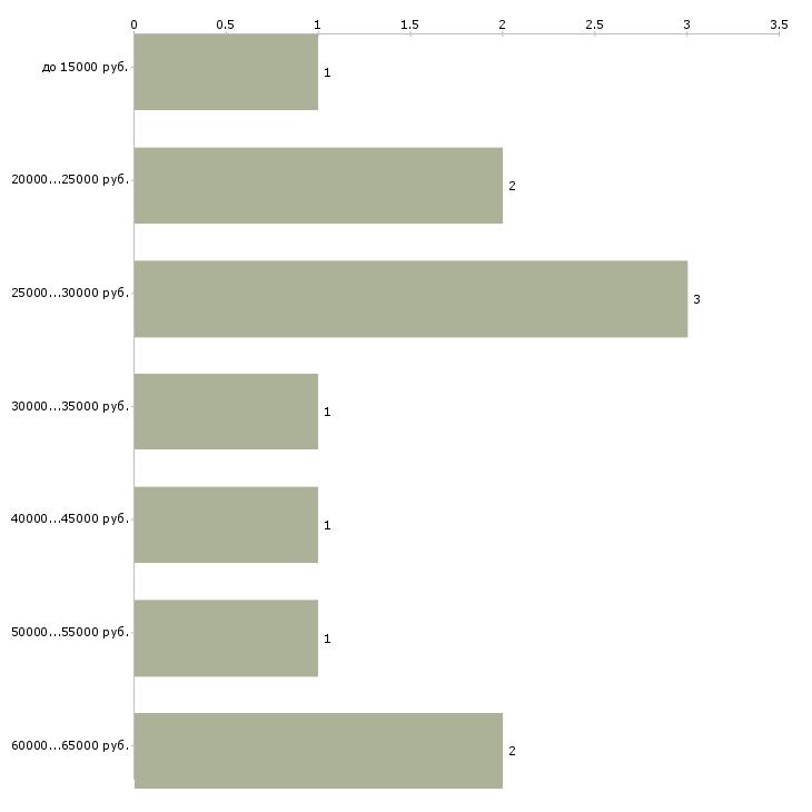 Найти работу инструктор по лфк  - График распределения вакансий «инструктор по лфк» по зарплате