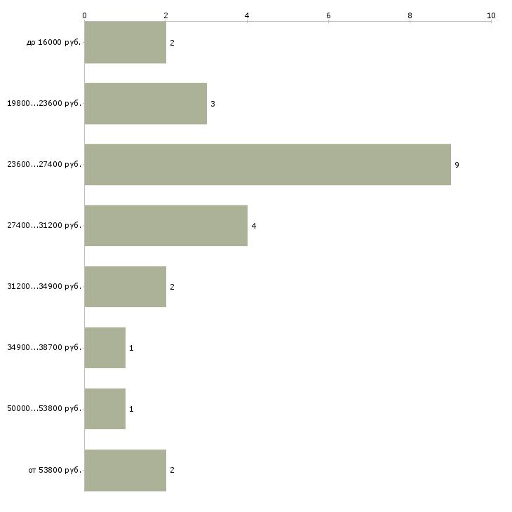 Найти работу информационный бизнес  - График распределения вакансий «информационный бизнес» по зарплате