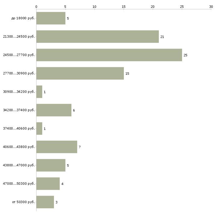 Найти работу контролер охранник  - График распределения вакансий «контролер охранник» по зарплате