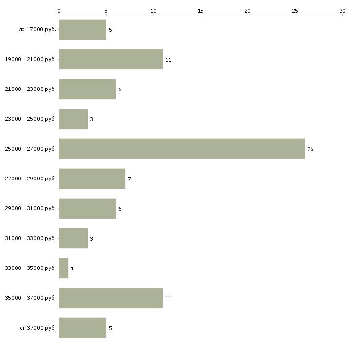 Найти работу котломойщик  - График распределения вакансий «котломойщик» по зарплате