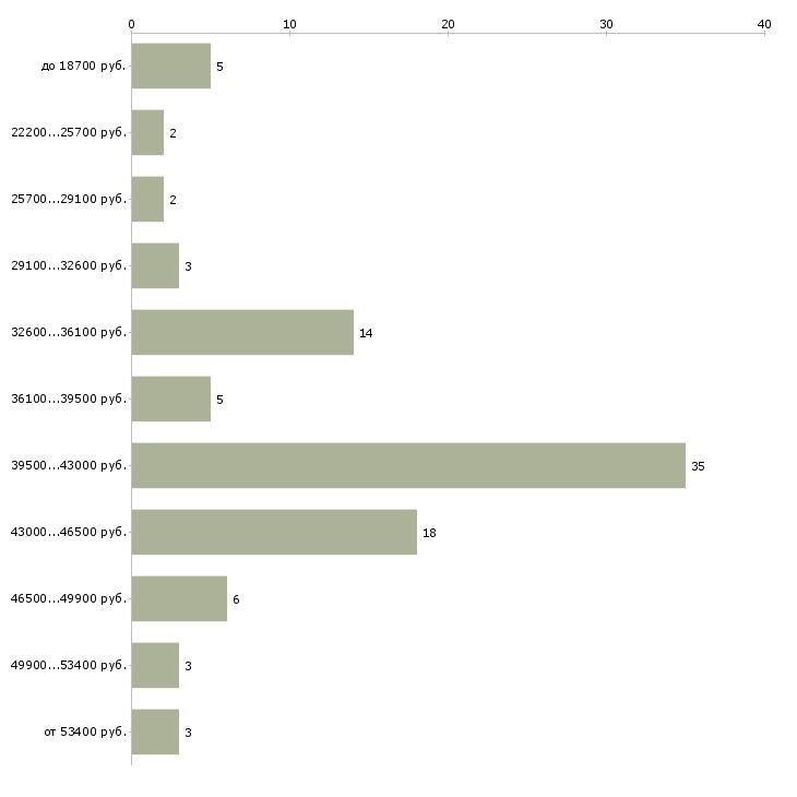 Найти работу курьер выплаты ежедневные  - График распределения вакансий «курьер выплаты ежедневные» по зарплате