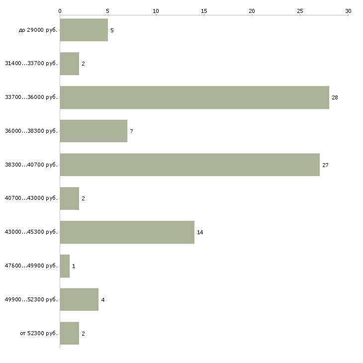 Найти работу курьер ежедневные выплаты  - График распределения вакансий «курьер ежедневные выплаты» по зарплате