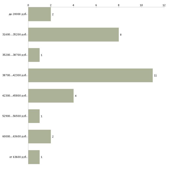 Найти работу курьер на личном авто  - График распределения вакансий «курьер на личном авто» по зарплате