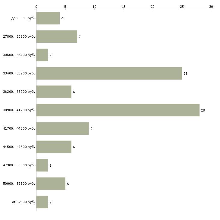 Найти работу курьер с ежедневными выплатами  - График распределения вакансий «курьер с ежедневными выплатами» по зарплате