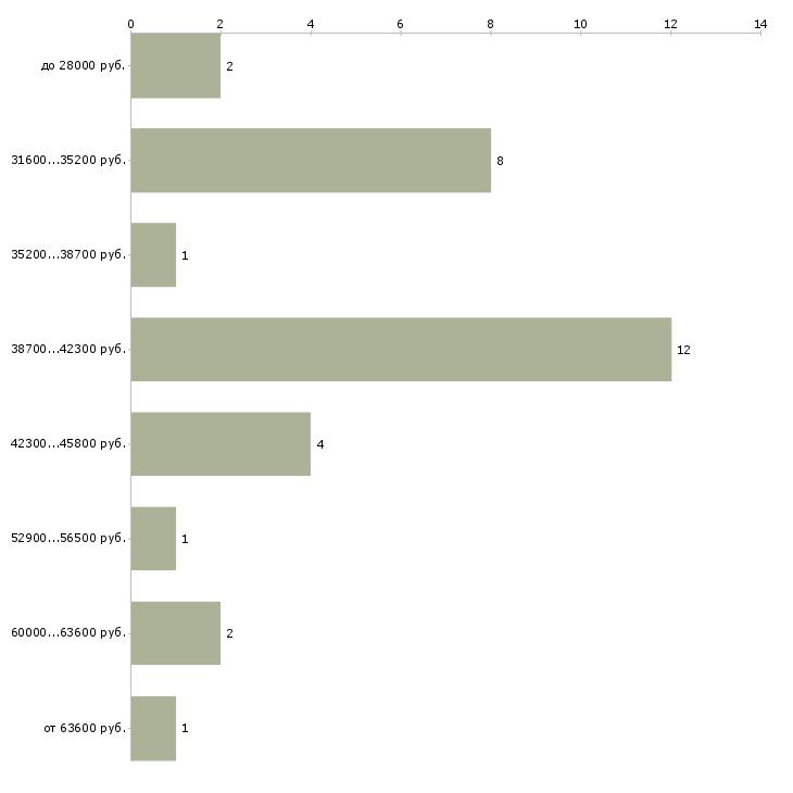 Найти работу курьер с личным авто  - График распределения вакансий «курьер с личным авто» по зарплате