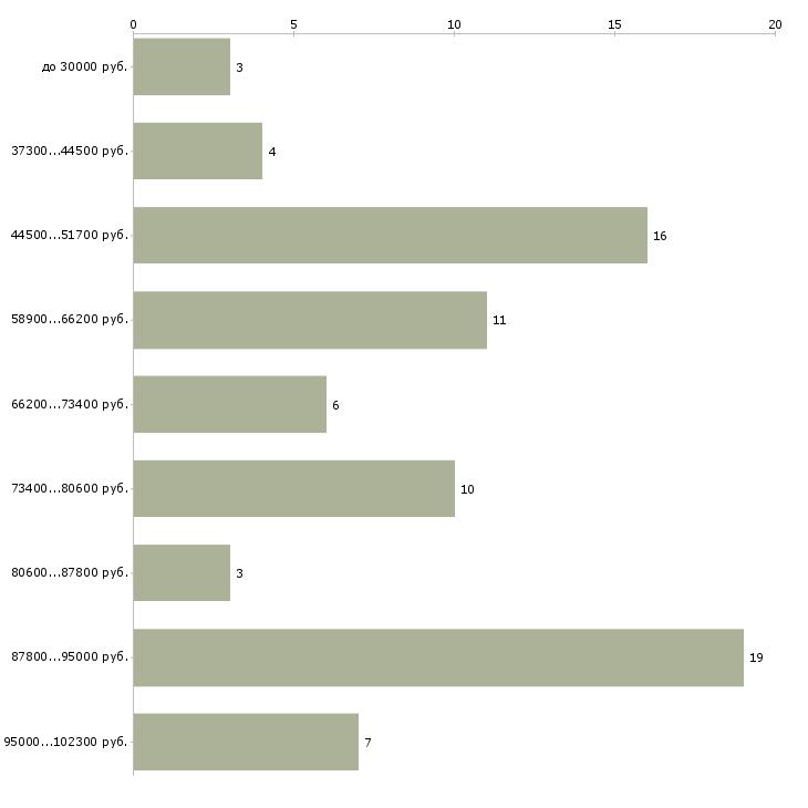 Найти работу мастера универсалы  - График распределения вакансий «мастера универсалы» по зарплате