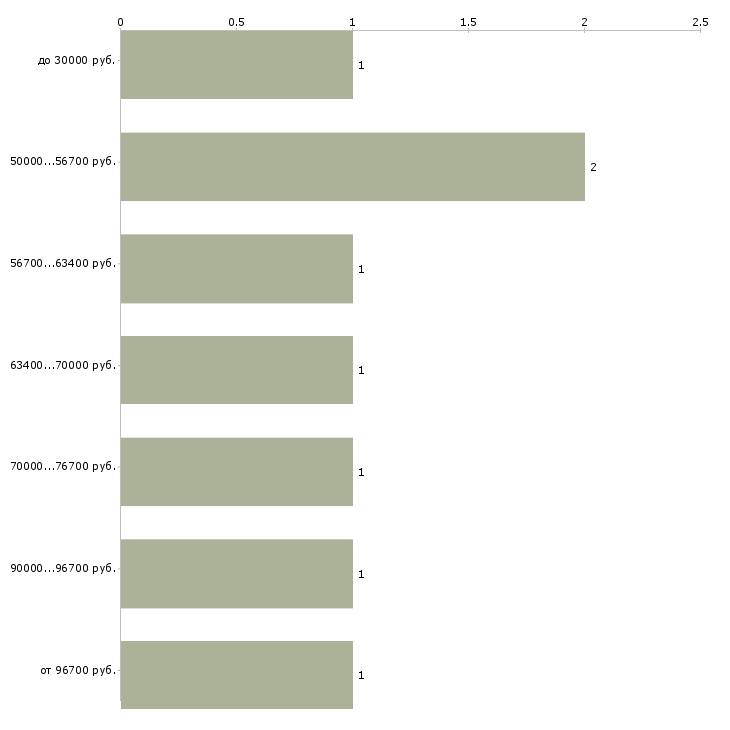 Найти работу мастер на участок  - График распределения вакансий «мастер на участок» по зарплате