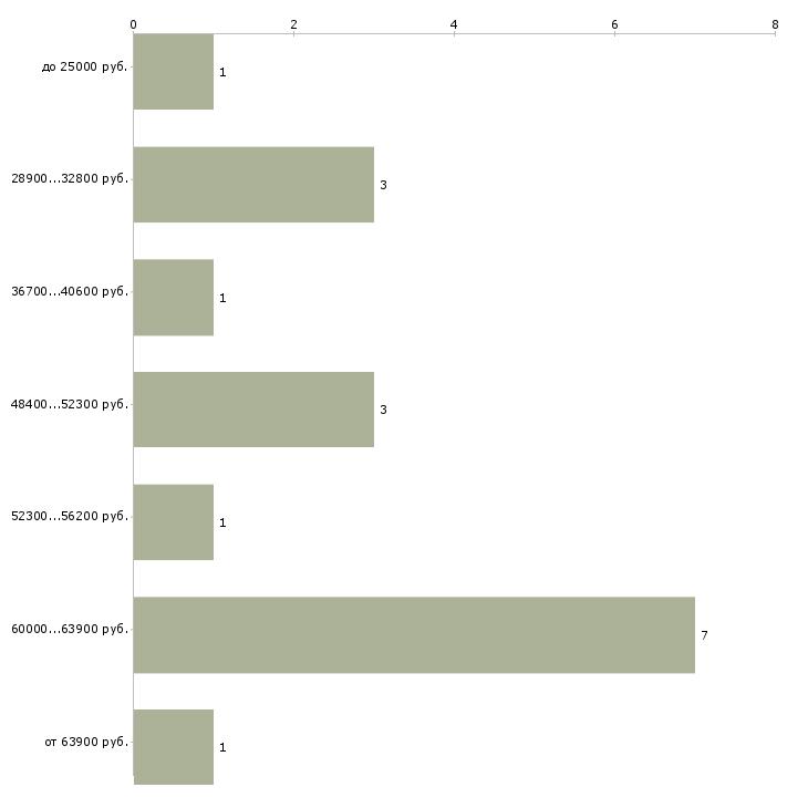 Найти работу машинист на погрузчик  - График распределения вакансий «машинист на погрузчик» по зарплате