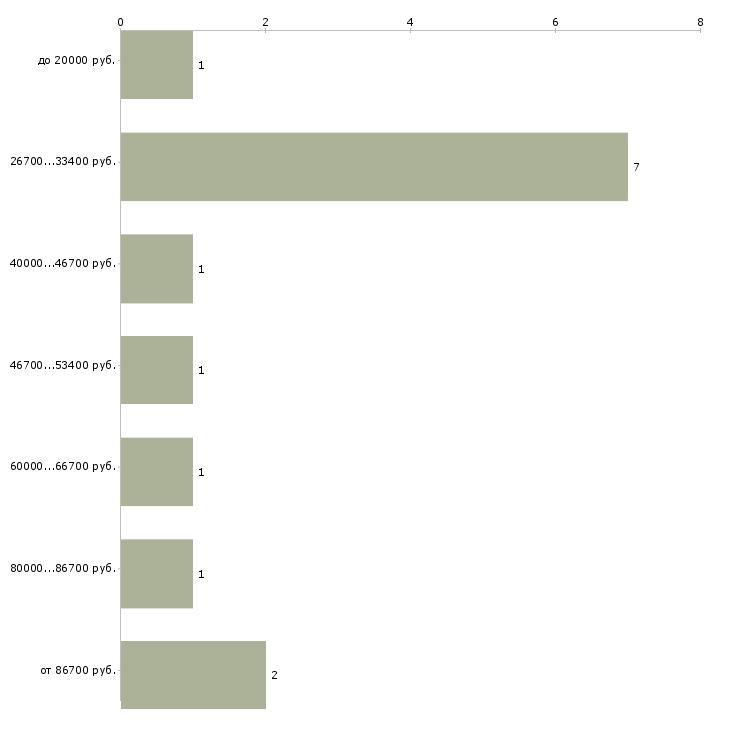 Найти работу машинист погрузчика  - График распределения вакансий «машинист погрузчика» по зарплате