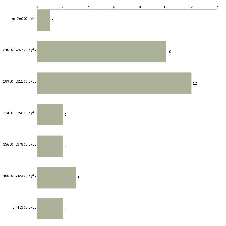 Найти работу медсестра процедурная  - График распределения вакансий «медсестра процедурная» по зарплате