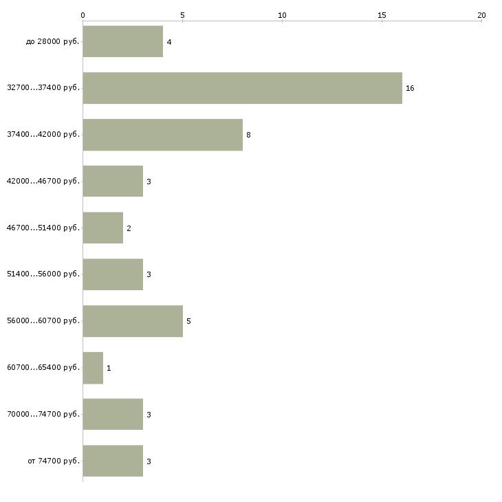 Найти работу менеджер клининга  - График распределения вакансий «менеджер клининга» по зарплате