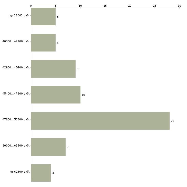 Найти работу монтажник окон пвх  - График распределения вакансий «монтажник окон пвх» по зарплате