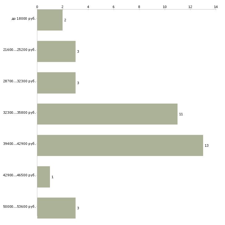 Найти работу мужской мастер  - График распределения вакансий «мужской мастер» по зарплате