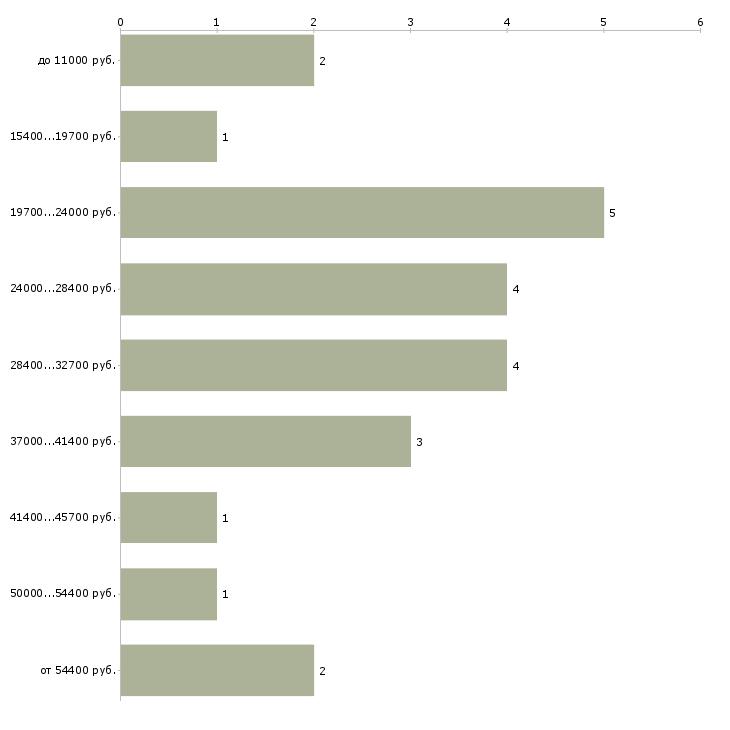 Найти работу набираем в команду  - График распределения вакансий «набираем в команду» по зарплате