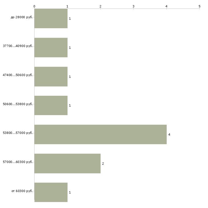 Найти работу оператор склад  - График распределения вакансий «оператор склад» по зарплате